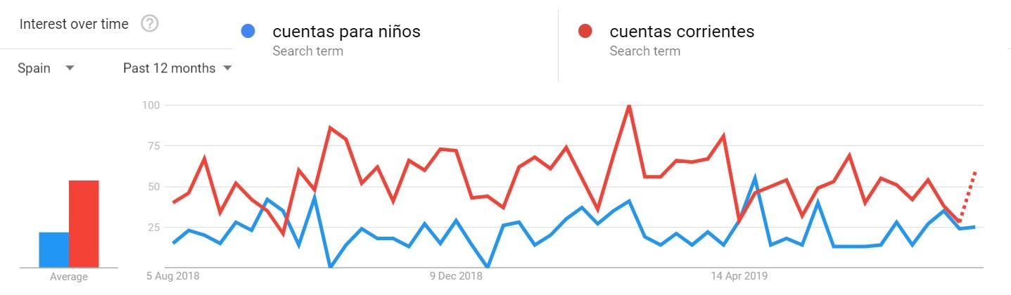 Cuentas para niños Google Trends