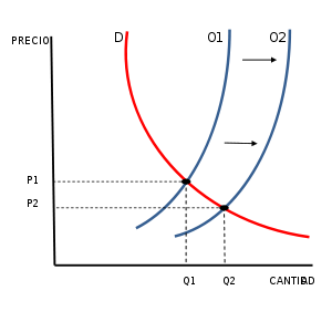 Curva de oferta y demanda