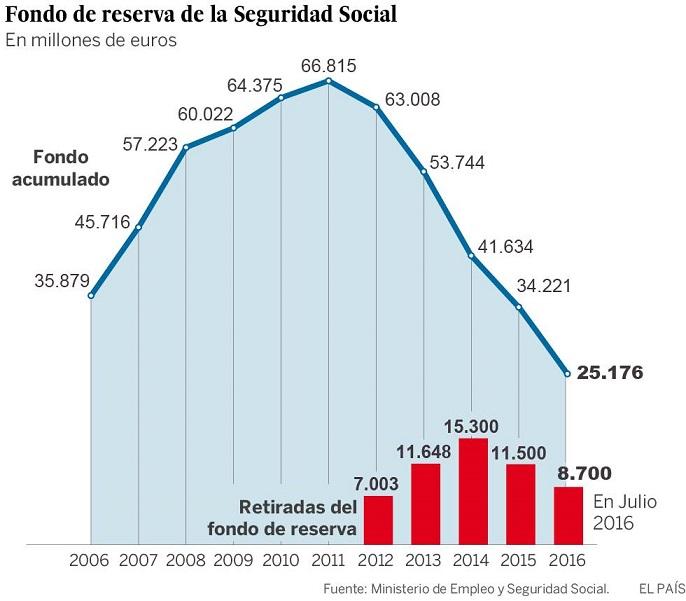 Fondo de pensiones España