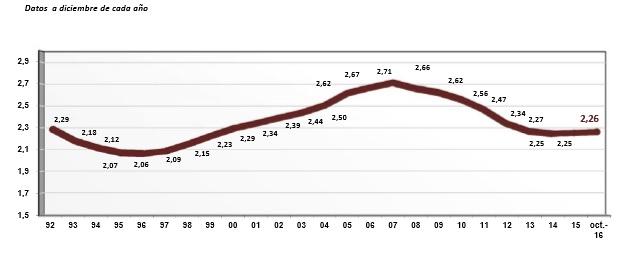 Relación cotizantes-pensionistas España