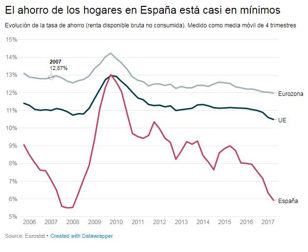 Ahorro hogares España Eurostat 2006 2017