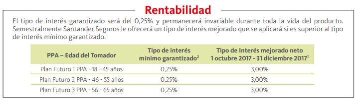 Rentabilidad PPA Banco Santander 11 2017
