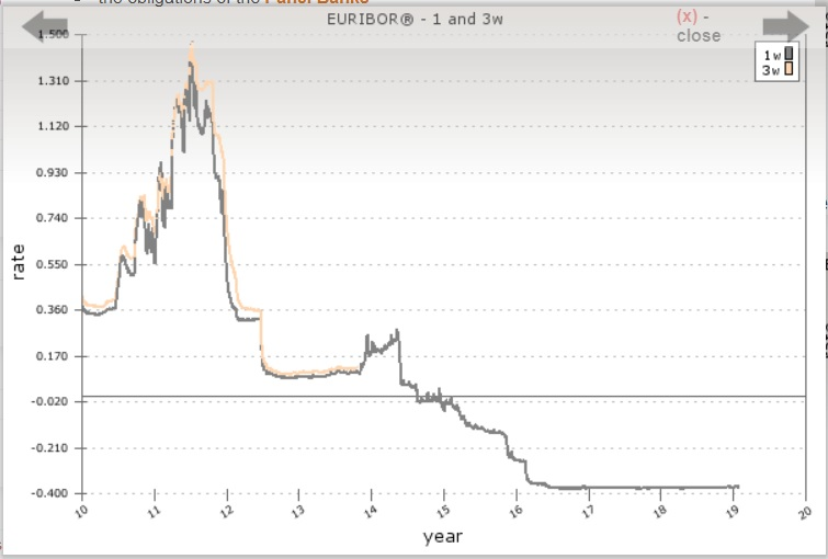 Euribor rate chart EMMI