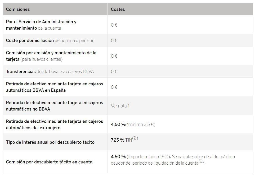 Costes cuenta online BBVA