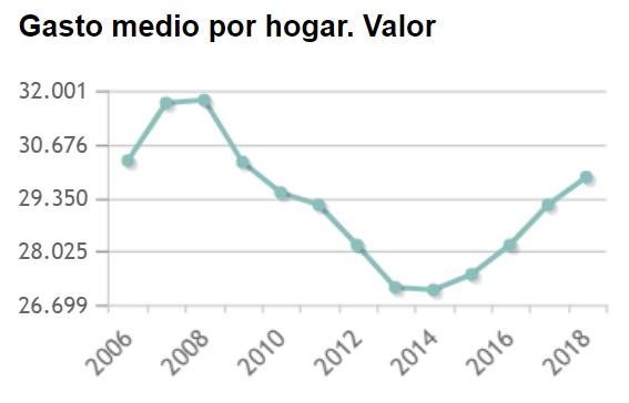 Gasto medio por hogar España INE