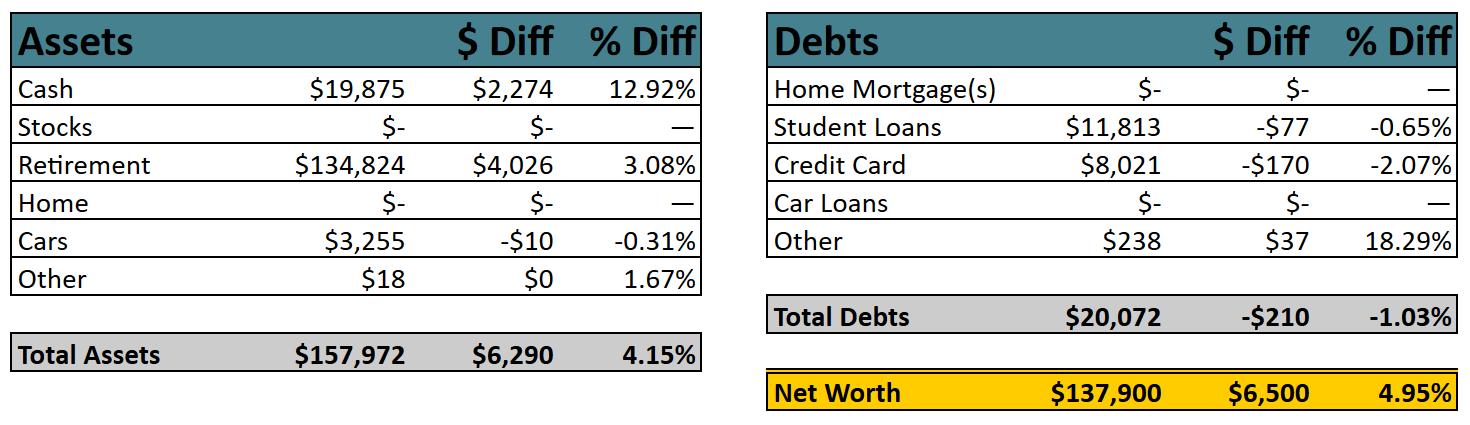 Net-Worth-Breakdown-2019-12 Poorer Than You