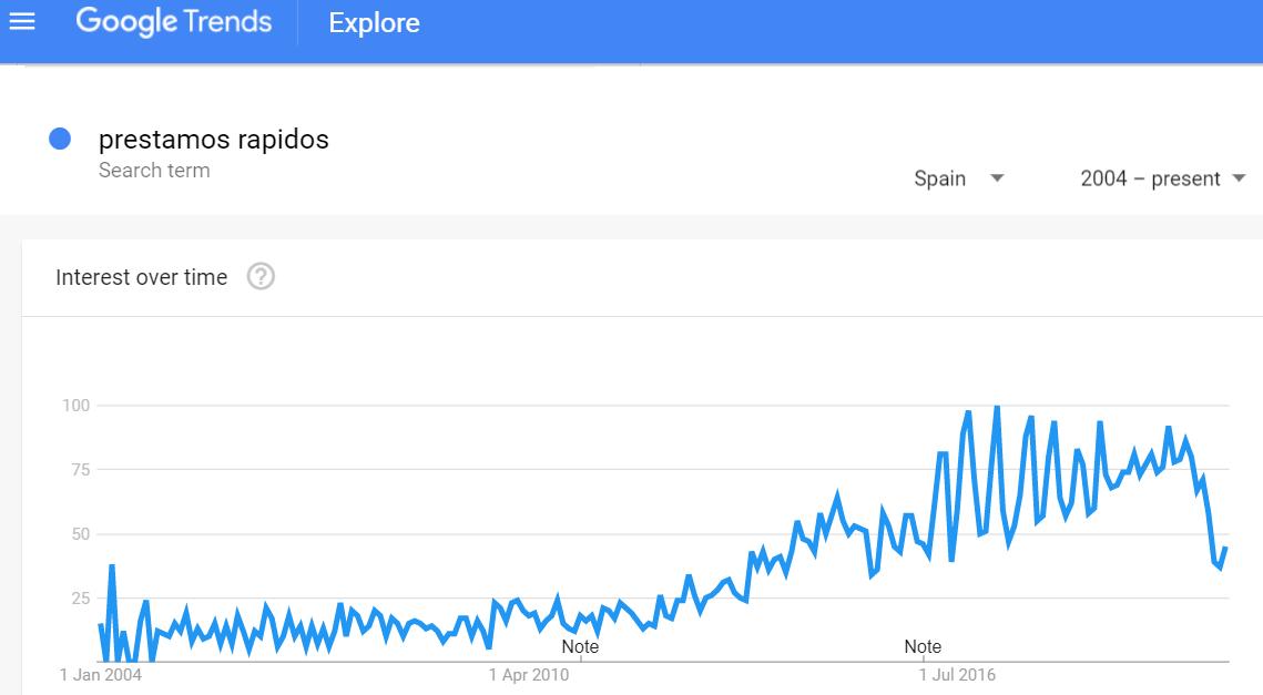 Préstamos rápidos Google Trends