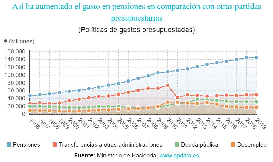 Aumento del gasto en pensiones sobre otros gastos España