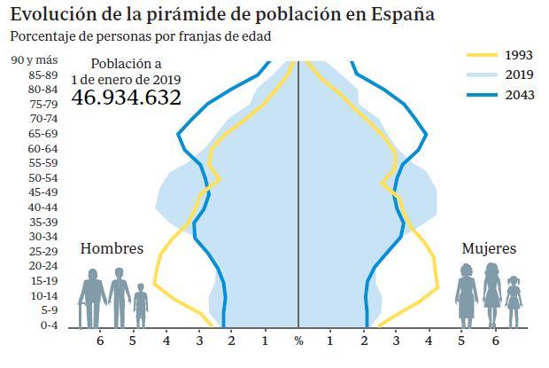 Piramide poblacional España 2020