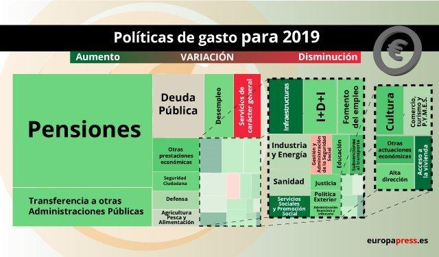 Presupuesto nacional España 2019