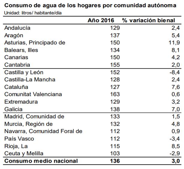 Consumo de agua por hogar y Comunidades autónomas INE