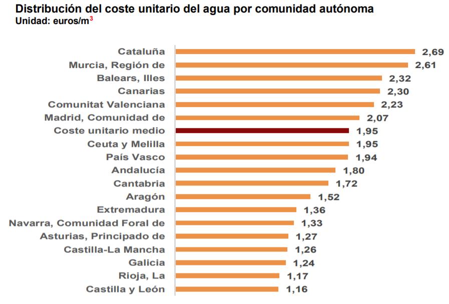 Coste del agua en cada comunidad autónoma