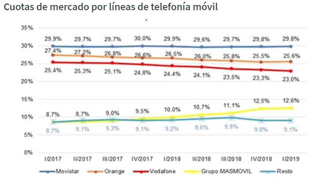Cuotas de mercado por líneas de telefonía móvil CNMC