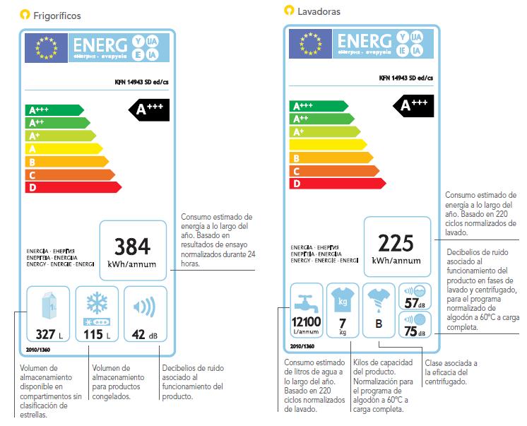 Etiqueta energética de frigorífico y lavadora