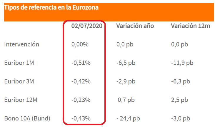 Evolución tipos de interés de referencia (Dpto Análisis Bankinter)