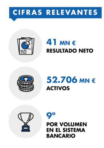 KPIs Ibercaja