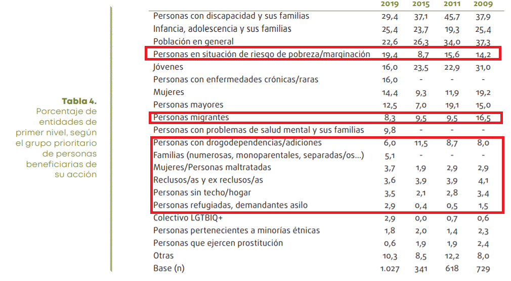Personas beneficiarias del TSAS (fuente POAS)