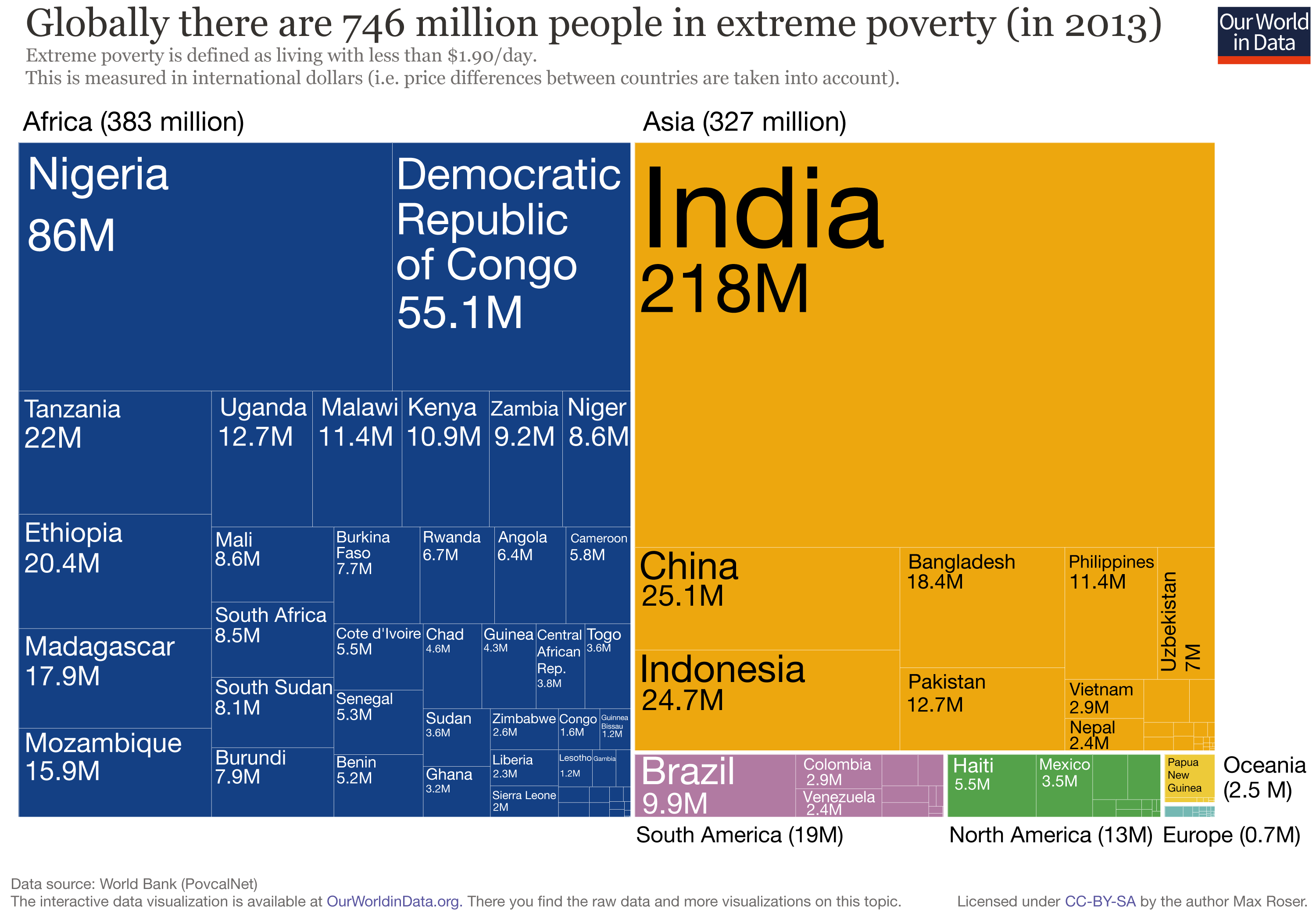 Tree Map of Extreme Poverty distribution