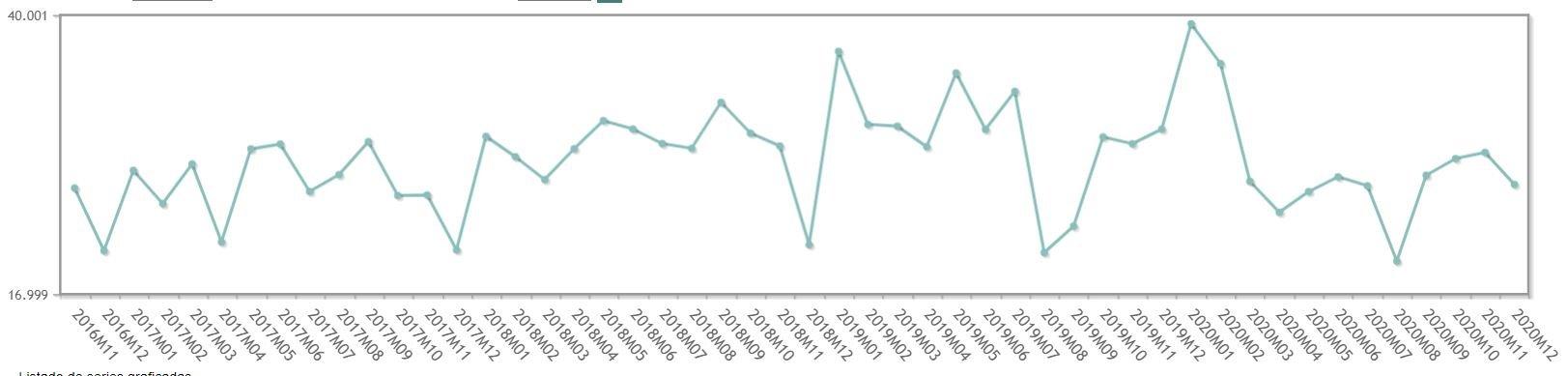 Evolución del número de hipotecas INE