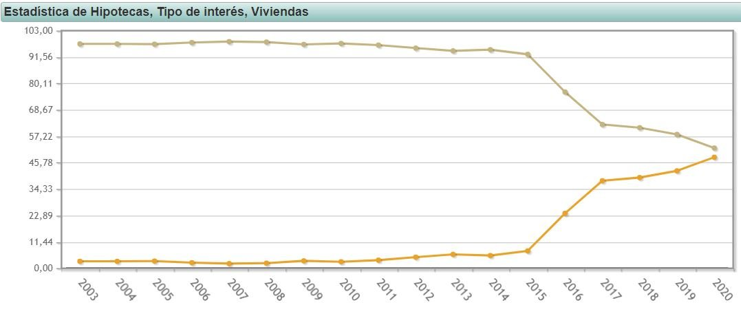 Numero de hipotecas variables y fijas en España INE