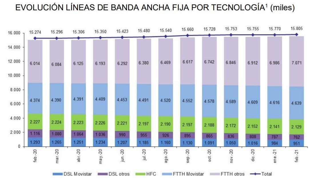 Tipos de conexiones a Internet en España. Evolución (CNMC)