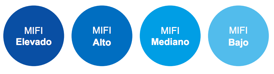 Clasificación países MIFI
