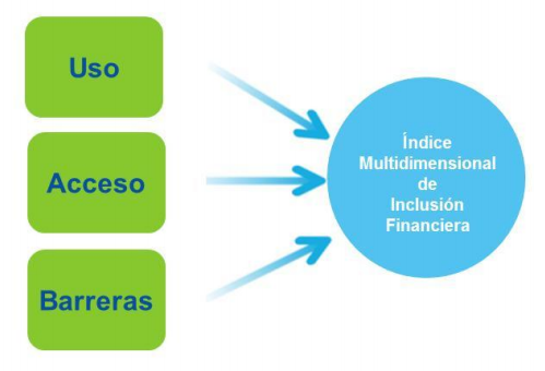 Componentes MIFI