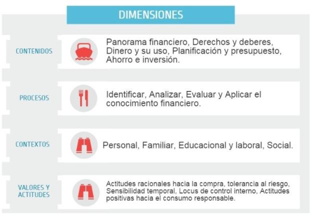 Dimensiones educación financiera