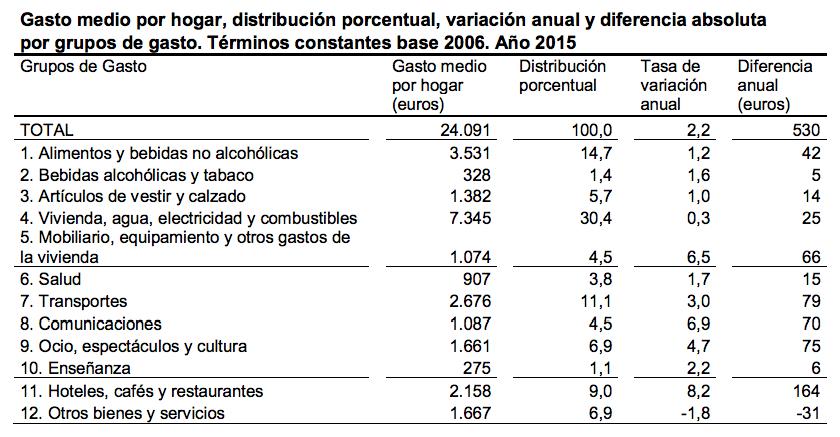 EPF 2015 Gasto Medio por Hogar porcentajes