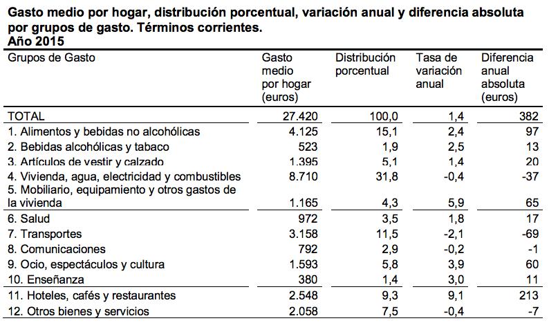 Gasto medio por hogar (EPF-INE) por grupos de gasto
