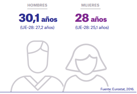 Edad abandono hogar jóvenes españoles