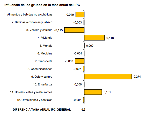 IPC INE abril 2017