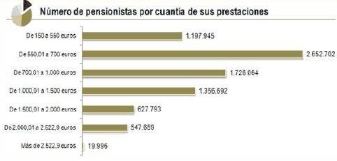 Numero de pensionistas por cuantía pensiones