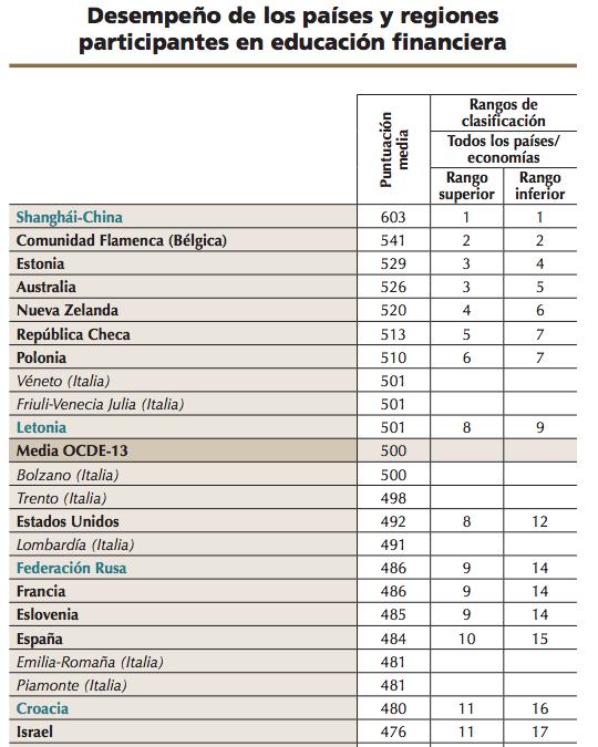 Ranking países PISA 2012 educación financiera
