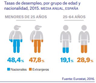 Tasa de paro juvenil 2016 Eurostat